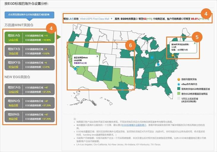 """eBay""""eGD及多海外仓表现分析""""功能简介"""
